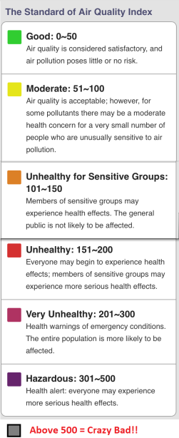 Air Quality Index Color codes